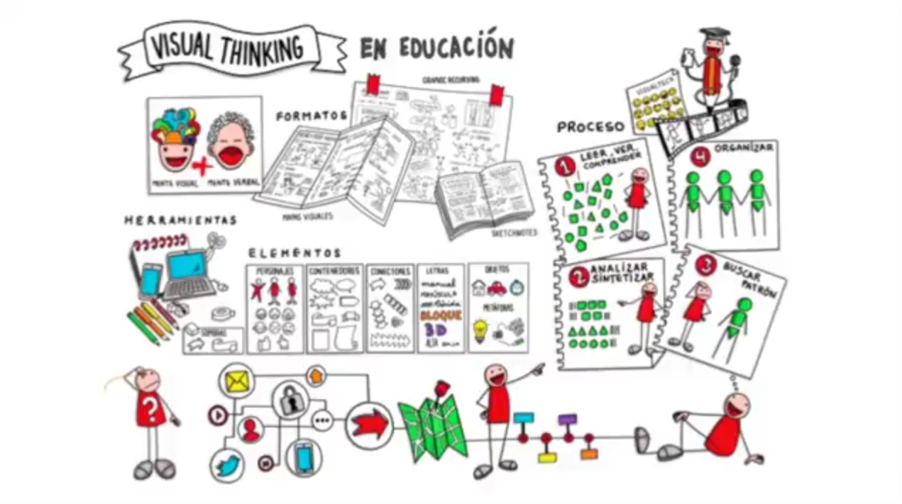 MC1. Organiza tus ideas: Visual Thinking
